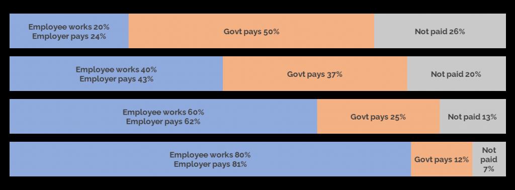 Job Support Scheme examples